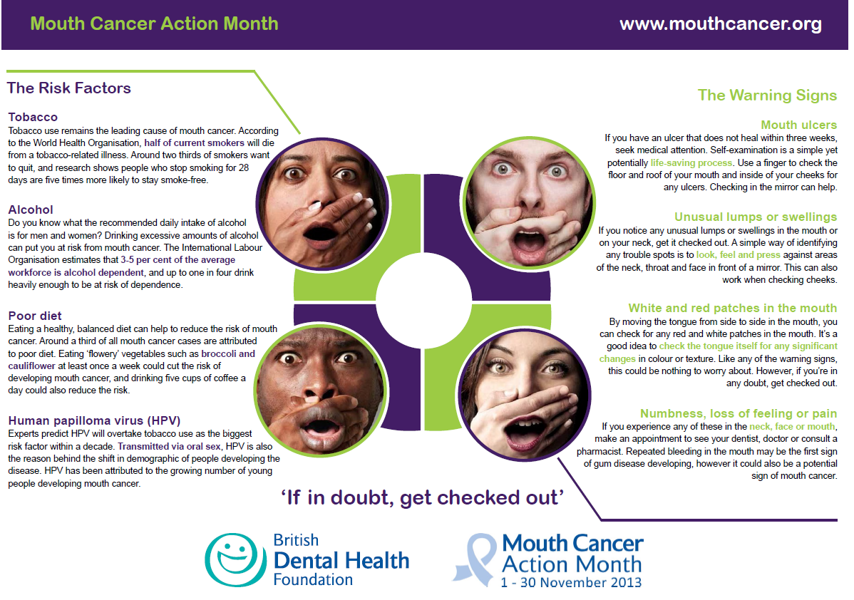 Signs and Risks of Mouth Cancer